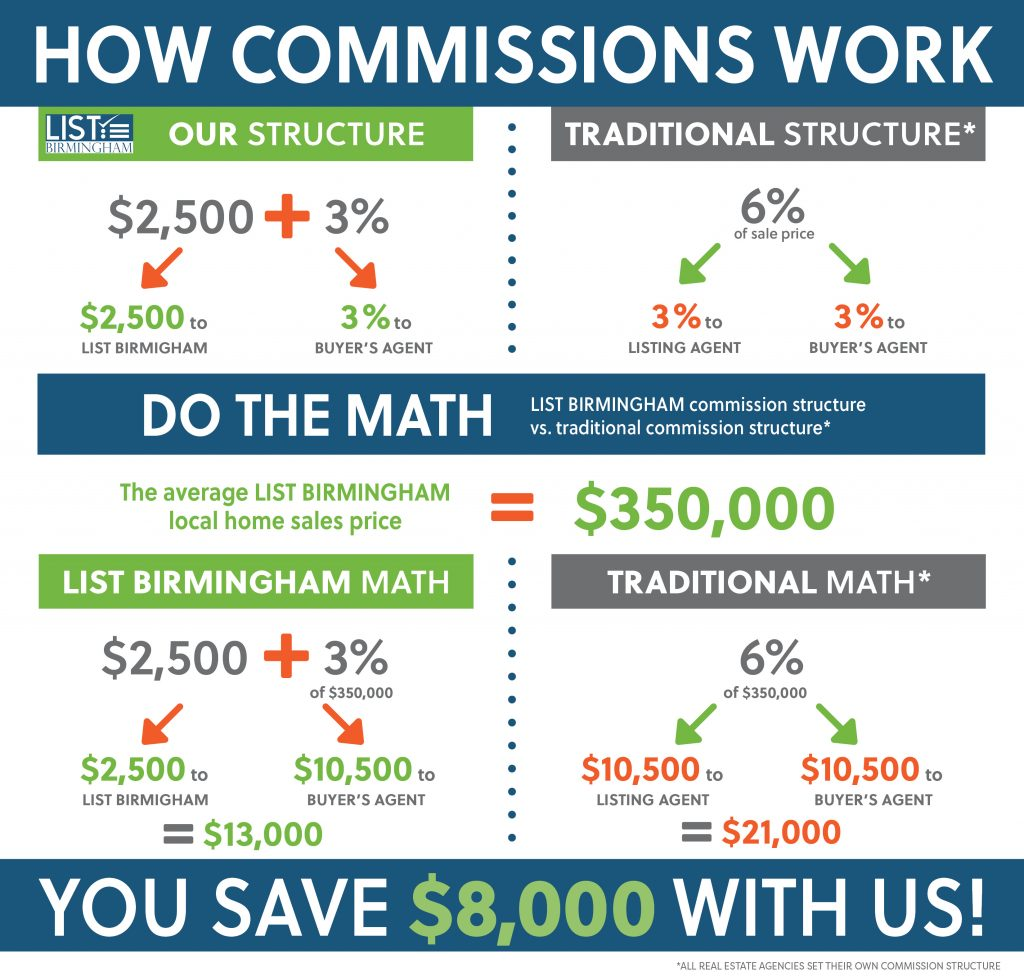 How Commissions Work With LIST